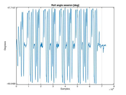 Il grafico con gli angoli di piega raggiunti dalla Ducati nel suo giro veloce