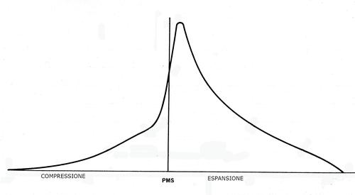 Il grafico mostra l'andamento della pressione all'interno del cilindro in funzione della rotazione dell'albero a gomiti. Durante la combustione si ha un aumento assai rapido, ma sempre graduale, fino a che, una quindicina di gradi dopo il punto morto superiore, la pressione raggiunge il suo valore massimo