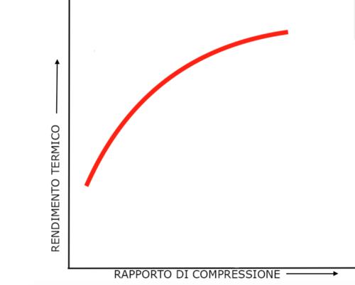 Il grafico mostra come aumenta il rendimento termico al crescere del rapporto di compressione. E spiega quindi perché nei moderni motori di alte prestazioni quest'ultimo è così elevato