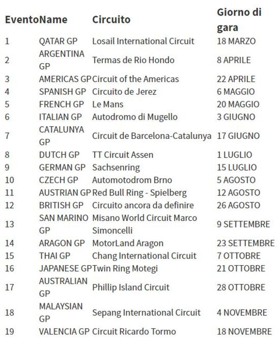 MotoGP: ecco il calendario 2018 - MotoGP - Moto.it