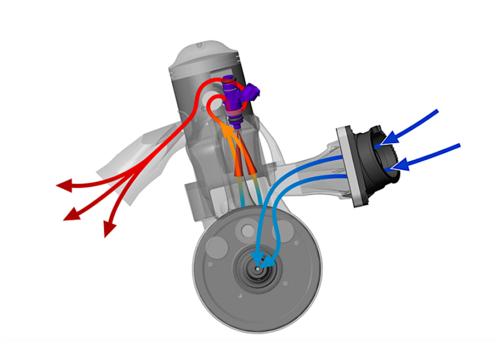 Schema del flusso gassoso all'interno dei nuovi motori KTM. L'aria entra nella camera di manovella attraverso una valvola a lamelle e quindi passa al cilindro attraverso i travasi, dove si mescola con la benzina spruzzata dagli iniettori