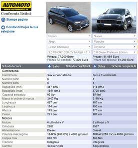 Le due schede modello di Cayenne e Grand Cherokee diesel a confronto