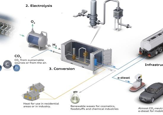 Dalla Svizzera il nuovo carburante sintetico Audi: e-diesel
