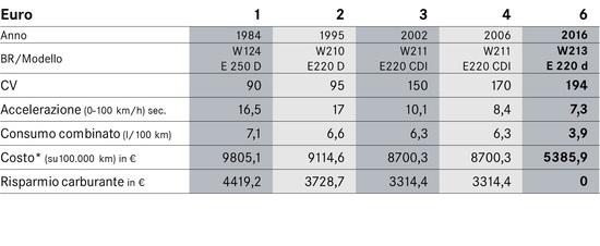 Risparmio di costo carburante su 100.000 km tra una nuova E220d EU6 e i modelli precedenti - *Costo Diesel stimato pari a 1,381 €