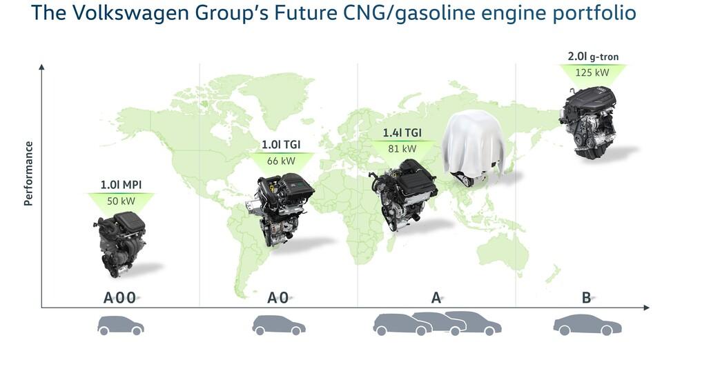Motorizzazioni Volkswagen verso gli anni Venti, Parte 2: gas metano
