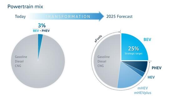 Le previsioni VW di ripartizione motori da qui al 2025: endotermici ancora protagonisti