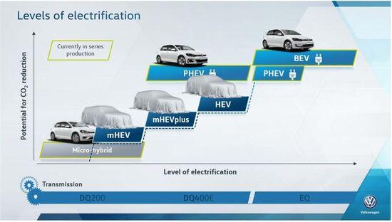 La crescita dei modelli elettrici in gamma VW