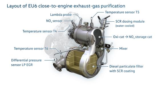 La purificazione dei gas scarico VW