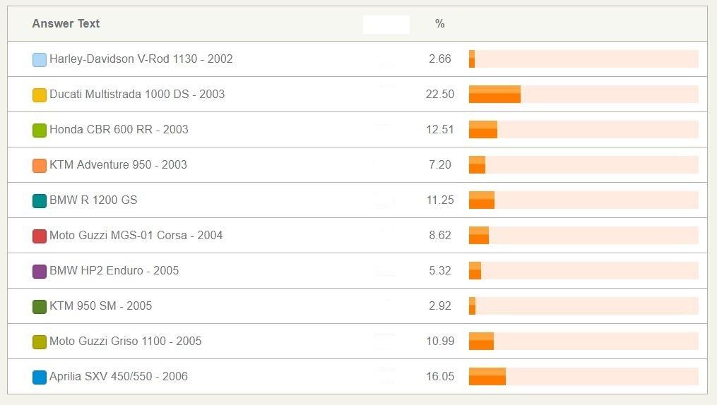 Risultato Sondaggio 2002-2006