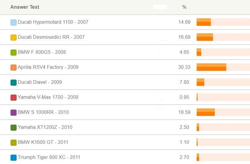 Risultato Sondaggio 2007-2011