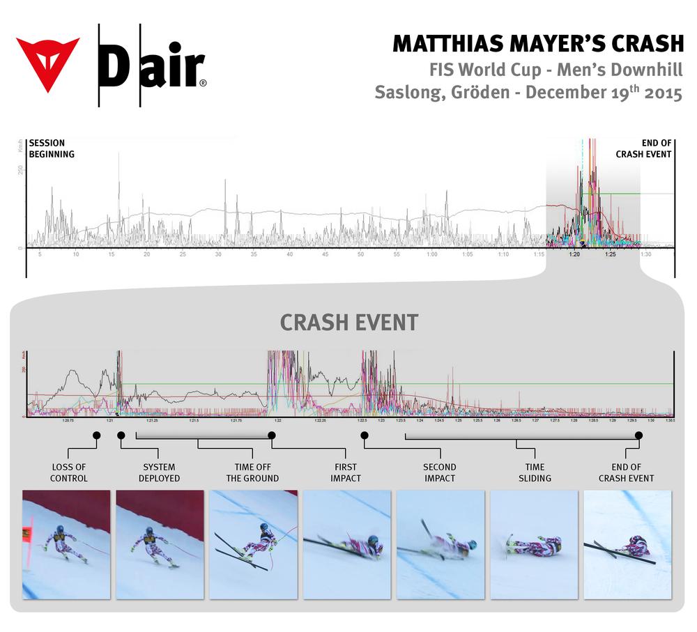La timeline dell'incidente. Si nota l'attivazione del sistema quasi contemporanea alla perdita di controllo da parte di Mayer