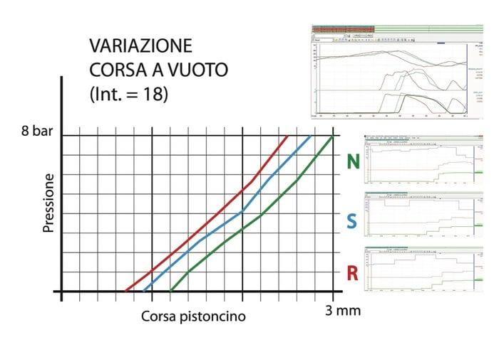 Grafico 1 - Corsa a vuoto