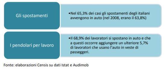 Spostamenti in auto in Italia