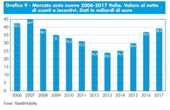I volumi di vendita auto nuove in Italia