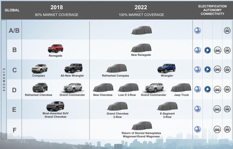 Nuovo Piano FCA, Jeep dominante? Sette nuovi modelli elettrificati per tre nuovi segmenti