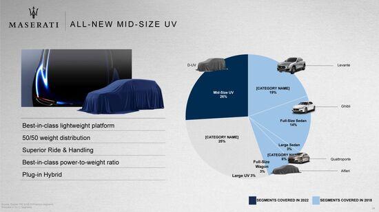 Più di un quarto dei volumi di Maserati sarà rappresentato dal nuovo SUV di segmento D. Ancora da scegliere il nome del nuovo modello