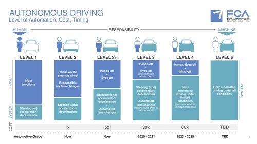 Alfa Romeo e Maserati: guida autonoma dal 2020 e alleanza con BMW (2)