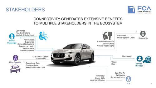 Alfa Romeo e Maserati: guida autonoma dal 2020 e alleanza con BMW (8)