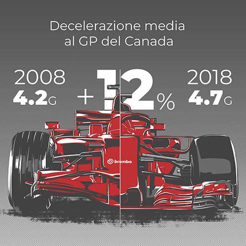 Evoluzione tecnica Formula 1, Frenata: 2008 Vs 2018 (3)