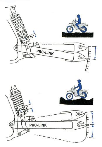Il principio di funzionamento delle sospensioni a rigidezza variabile è ben illustrato da questi disegni della prima versione del sistema Pro-link della Honda. Un eguale spostamento dell'asse della ruota determina diverse compressioni del gruppo molla-ammortizzatore alle piccole (in alto) e alle grandi escursioni della sospensione