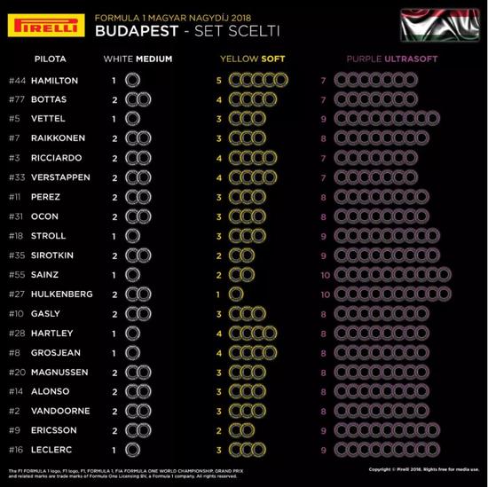 I set scelti dai team per il Gran Premio di Ungheria 2018