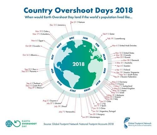 1 agosto 2018: è Overshoot Day (3)