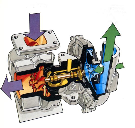 Per ottenere elevate prestazioni anche da motori di cilindrata ridotta, vantaggiosi per quanto riguarda la limitazione dei consumi, si fa ricorso alla sovralimentazione mediante turbocompressore (qui mostrato nella sua versione più semplice), adottando considerevoli pressioni di alimentazione. Il grande nemico pure in questo caso è la detonazione…