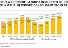 Mercato: crescono le grandi reti dei concessionari, ma serve investire sull'elettrico