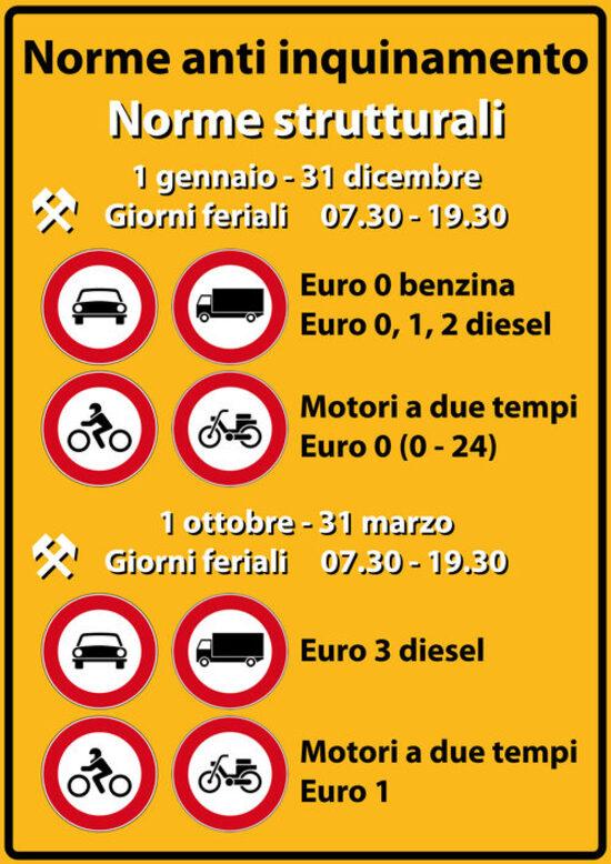 La tabella riassume le limitazioni alla circolazione in vigore in Lombardia dall'1 ottobre 2018
