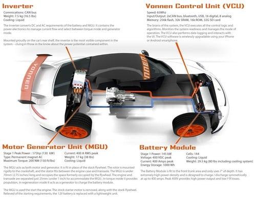 Vonnen, un kit per trasformare in ibrida la Porsche 911 (3)