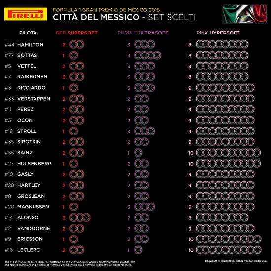 I set scelti dai team per il Gran Premio del Messico