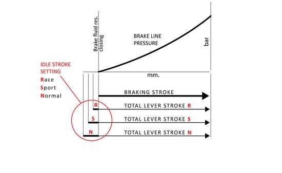Schema delle tre diverse corse a vuoto ottenibili con la pompa RCS Corsa Corta. Il grafico mostra come aumenta la pressione nel circuito idraulico durante la corsa efficace della leva