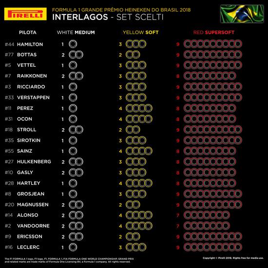 I set di gomme scelti dai team per il GP del Brasile 2018