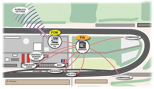 Formula 1: Thomas Riedel, il signore della radio (2)