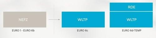 Auto Euro6: A, B, C o D. Quali sono le differenze? (7)