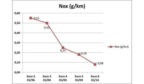 Auto Euro6: A, B, C o D. Quali sono le differenze? (5)
