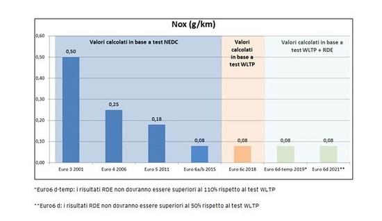 93dcfece932f Auto Euro 6: A, B, C o D. Quali sono le differenze? - News - Automoto.it