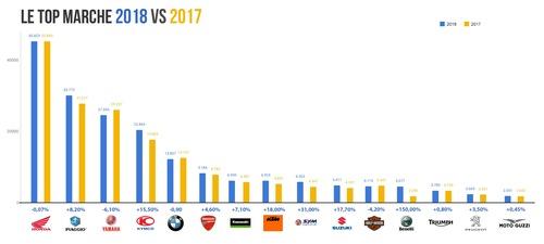 Honda e BMW piacciono di più: Vendite 2018 vs 2017