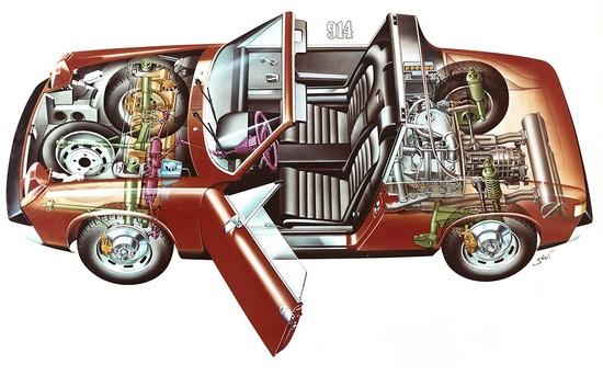Lo schema della 914/4 con motore VW 1.4 da 80 CV