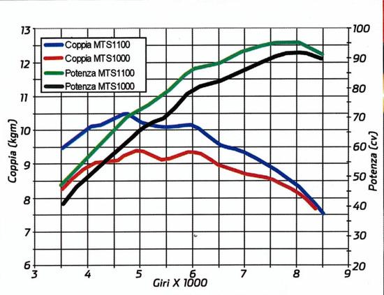 La prova al banco con le curve di coppia e potenza delle versioni Multistrada 1100 e 1000 a confronto
