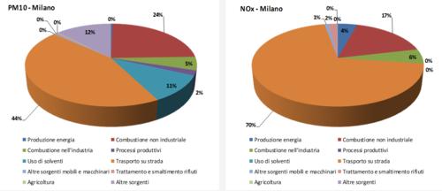 Milano, Incentivi mobilità Vs Area B: 8 milioni bastano? (5)