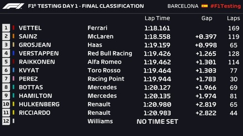 F1 2019 test Barcellona: la Ferrari di Vettel al comando nel Day1