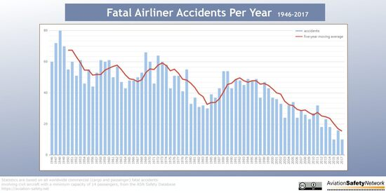 L'andamento degli incidenti aerei mortali dal 1947 al 2017 (fonte: www.aviation-safety.net)