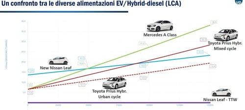 Auto nuova, a benzina piuttosto che Diesel: quanto CO2 costi? 9 g/Km, circa (3)