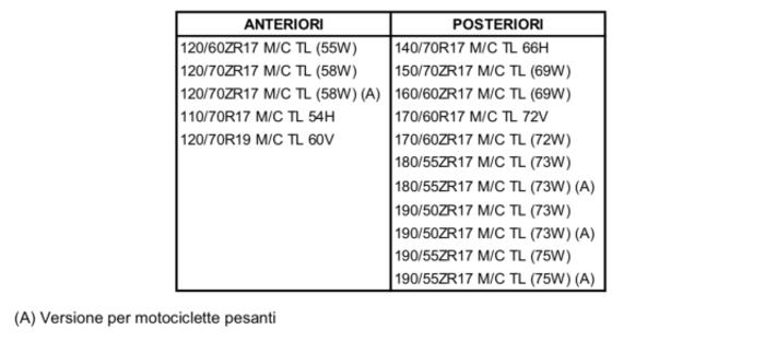Le misure disponibili per le Pirelli Angel GT2