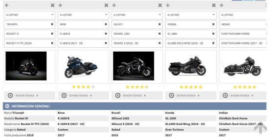 Vai al Confronta Moto con la Triumph Rocket III e le altre