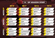 MotoGP Aragon 2019: vincitori e statistiche delle ultime edizioni al Motorland