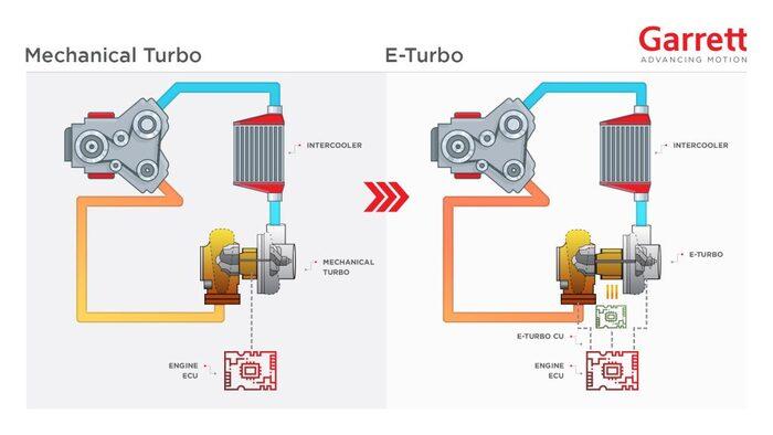 Turbo meccanico vs E-Turbo