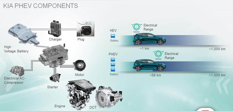 Quale ibrido, Confronto: motorizzazioni HEV e PHEV sulla stessa auto [schede tecniche]