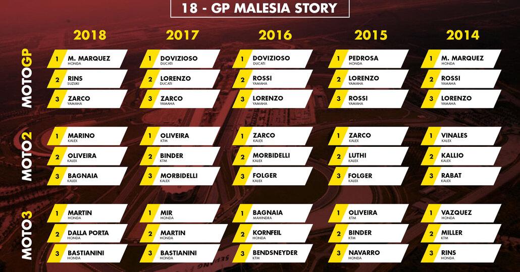 GP Malesia 2019: vincitori e statistiche delle ultime edizioni a Sepang